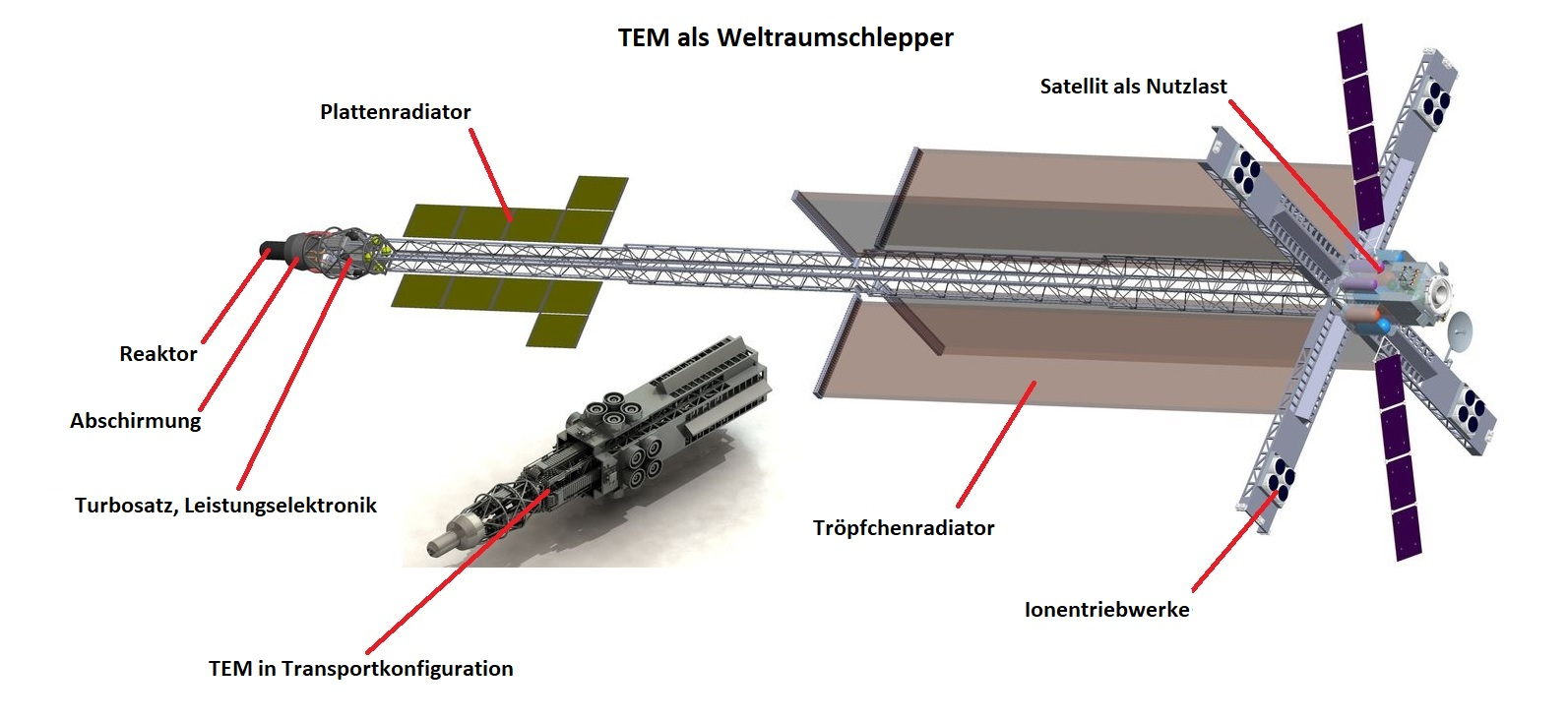 Grafik: TEM als Weltraumschlepper. Quelle: CNES/DLR