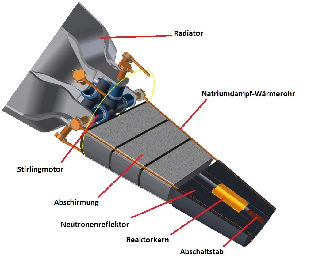 Grafik: Querschnitt des Kilopower Reaktors. Quelle: NASA