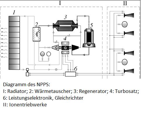 Grafik: Funktionsdiagramm des TEM. Quelle: Atomnaya Énergiya