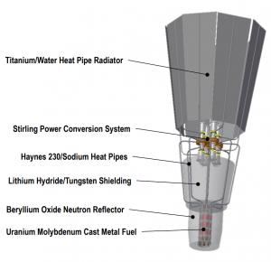 Bild: Kilopower Reaktor vor dem Transport zur Nevada National Security Site; Quelle: NASA